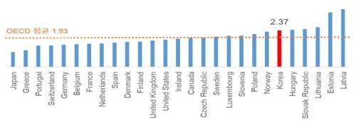 """한경연 """"한국 가계소득 증가 OECD 6위…우려와 달라"""""""