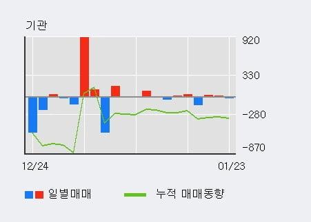 [한경로보뉴스] '예스코홀딩스' 5% 이상 상승, 외국인 39일 연속 순매수(1.2만주)
