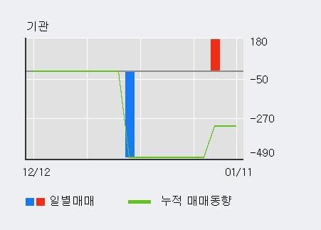 [한경로보뉴스] '인포뱅크' 10% 이상 상승, 최근 3일간 외국인 대량 순매수