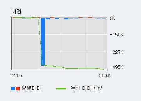 [한경로보뉴스] '넥슨지티' 20% 이상 상승, 주가 상승 중, 단기간 골든크로스 형성