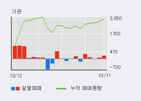[한경로보뉴스] '유니온머티리얼' 5% 이상 상승, 주가 상승 중, 단기간 골든크로스 형성