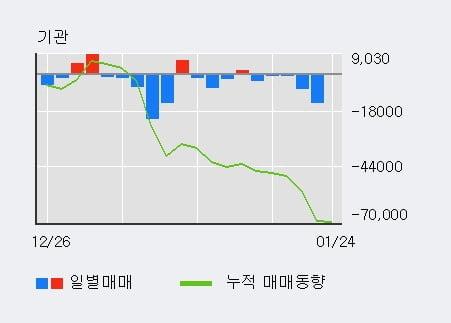 [한경로보뉴스] 'LG전자우' 5% 이상 상승, 주가 상승 중, 단기간 골든크로스 형성