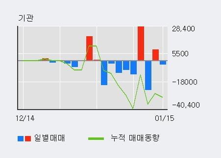 [한경로보뉴스] '이엠코리아' 52주 신고가 경신, 전일 외국인 대량 순매수