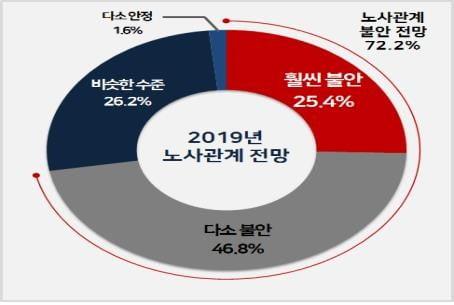 """""""기업 72%, 올해 노사관계 '불안해질 것' 전망"""""""