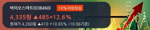 [한경로보뉴스] '바이오스마트' 10% 이상 상승, 2018.3Q, 매출액 321억(+49.5%), 영업이익 27억(+46.7%)