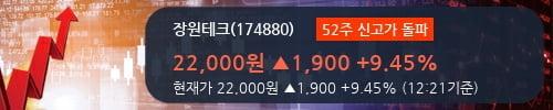 [한경로보뉴스] '장원테크' 52주 신고가 경신, 2018.3Q, 매출액 353억(+64.8%), 영업이익 33억(+2461.5%)