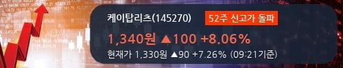 [한경로보뉴스] '케이탑리츠' 52주 신고가 경신, 기관 14일 연속 순매수(1,216주)