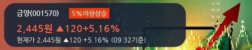 [한경로보뉴스] '금양' 5% 이상 상승, 2018.3Q, 매출액 492억(+3.5%), 영업이익 26억(-20.7%)