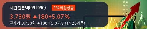 [한경로보뉴스] '세원셀론텍' 5% 이상 상승, 주가 20일 이평선 상회, 단기·중기 이평선 역배열