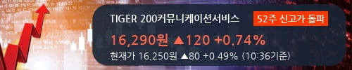 [한경로보뉴스] 'TIGER 200커뮤니케이션서비스' 52주 신고가 경신, 전형적인 상승세, 단기·중기 이평선 정배열