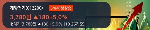[한경로보뉴스] '계양전기' 5% 이상 상승, 전형적인 상승세, 단기·중기 이평선 정배열