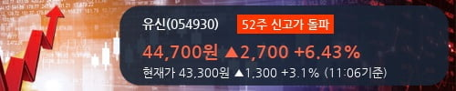 [한경로보뉴스] '유신' 52주 신고가 경신, 2018.3Q, 매출액 391억(+1.3%), 영업이익 10억(+26.9%)