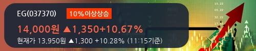 [한경로보뉴스] 'EG' 10% 이상 상승, 전형적인 상승세, 단기·중기 이평선 정배열