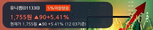 [한경로보뉴스] '유니켐' 5% 이상 상승, 전형적인 상승세, 단기·중기 이평선 정배열