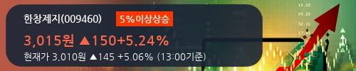 [한경로보뉴스] '한창제지' 5% 이상 상승, 2018.3Q, 매출액 486억(-5.1%), 영업이익 30억(-27.0%)