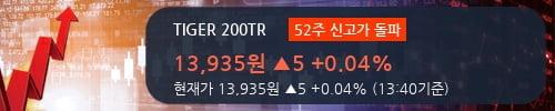 [한경로보뉴스] 'TIGER 200TR' 52주 신고가 경신, 전형적인 상승세, 단기·중기 이평선 정배열