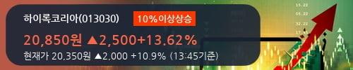 [한경로보뉴스] '하이록코리아' 10% 이상 상승, 외국인, 기관 각각 8일, 3일 연속 순매수