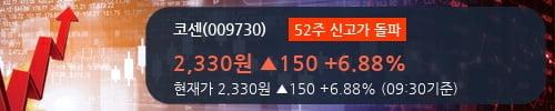 [한경로보뉴스] '코센' 52주 신고가 경신, 전일 외국인 대량 순매수