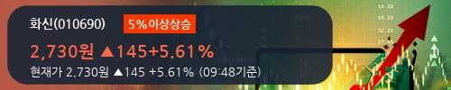 [한경로보뉴스] '화신' 5% 이상 상승, 전형적인 상승세, 단기·중기 이평선 정배열