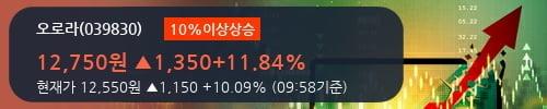[한경로보뉴스] '오로라' 10% 이상 상승, 전형적인 상승세, 단기·중기 이평선 정배열