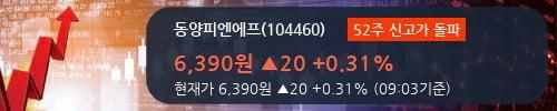 [한경로보뉴스] '동양피엔에프' 52주 신고가 경신, 2018.3Q, 매출액 301억(+58.5%), 영업이익 32억(+1111.5%)