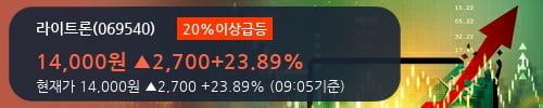 [한경로보뉴스] '라이트론' 20% 이상 상승, 전형적인 상승세, 단기·중기 이평선 정배열