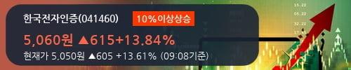 [한경로보뉴스] '한국전자인증' 10% 이상 상승, 전형적인 상승세, 단기·중기 이평선 정배열
