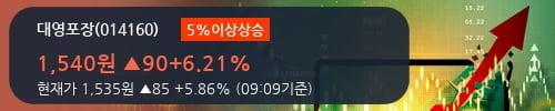 [한경로보뉴스] '대영포장' 5% 이상 상승, 전형적인 상승세, 단기·중기 이평선 정배열