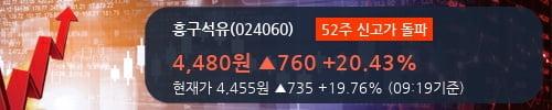[한경로보뉴스] '흥구석유' 52주 신고가 경신, 2018.3Q, 매출액 446억(+19.2%), 영업이익 0.4억(-88.9%)