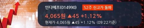 [한경로보뉴스] '인디에프' 52주 신고가 경신, 전형적인 상승세, 단기·중기 이평선 정배열