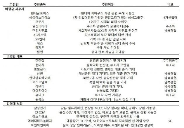 """[전망썰쩐]투자고수 4인방 """"코스피 낙관…남북경협·수소차 주목"""""""