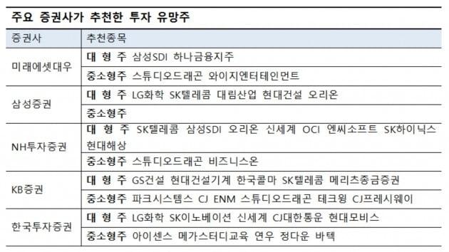 """[전망썰쩐] 5대 증권사 """"SK텔레콤·스튜디오드래곤 투자유망"""""""