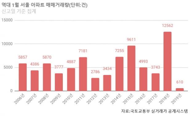 [집코노미] 1월 서울 아파트 거래량 역대 최저…'매매 냉동'