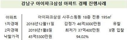 [집코노미] 강남 랜드마크 속속 경매 등장…4억 떨어져도 응찰자 '0'