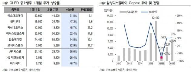 "OLED 중소형주, 삼성 투자 기대 '급등'…""비싸지 않아"""