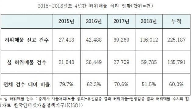 """싸움판 된 부동산 공청회…""""온라인 매물, 절반이 허위 vs 순엉터리"""""""