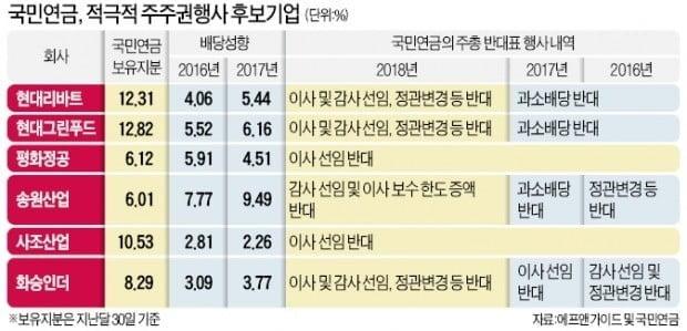 """국민연금, 남양유업에 주주권 행사...식품업계 """"다음 타깃 나 될라"""" 초조"""