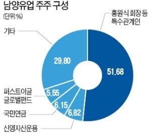 """""""배당보단 투자"""" 외친 남양유업…정작 투자액은 업계 '꼴찌'"""