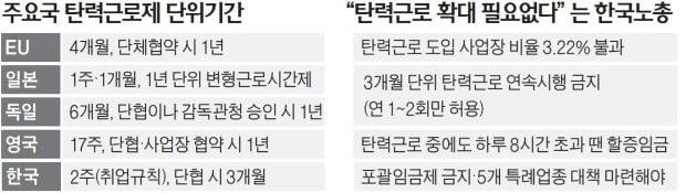 """탄력근로 확대 논의 막판…되레 """"줄이자""""는 한노총"""