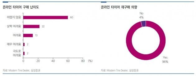 [종목썰쩐] 한국타이어를 갈아 끼워야 할까…1년새 주가 40%↓