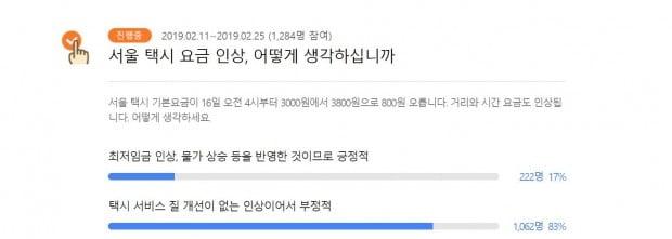 """[한경 설문조사] 서울 택시요금 인상 '83%' 반대…""""서비스 질부터 올려라"""""""