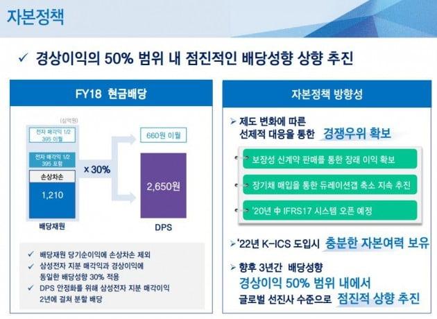 삼성생명은 2018 경영실적 발표를 통해 중기적 배당정책을 발표했다.