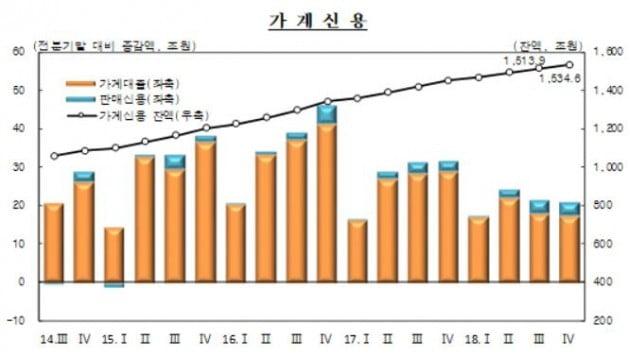 가계신용 자료=한국은행 제공