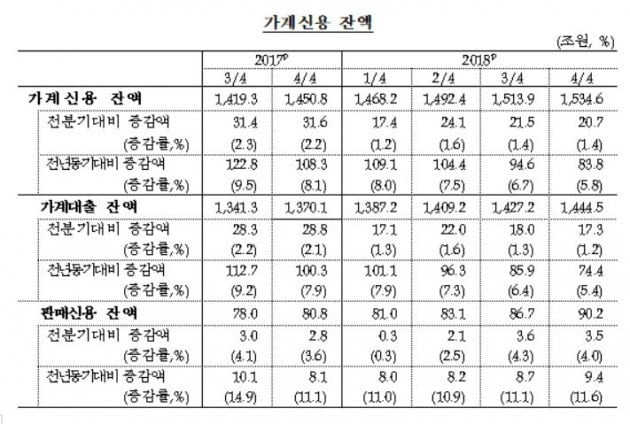 지난해 가계빚 84조 늘어난 1535조 자료=한국은행 제공