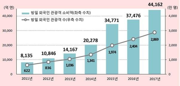 방일 외국인 관광객 수 및 소비액 추이. /일본 관광청(JTA)·코트라 제공