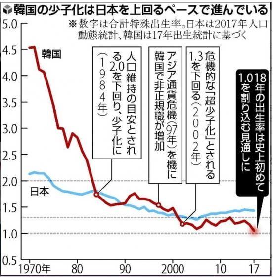 일본 보다 더 가파르게 떨어지는 한국의 합계출산율/사진=요미우리신문 홈페이지 캡쳐