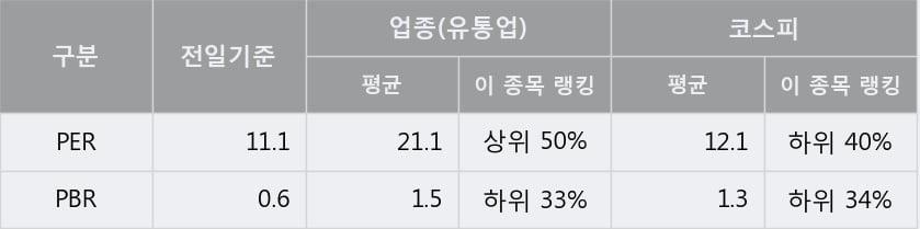 [한경로보뉴스] 'GS글로벌' 5% 이상 상승, 전형적인 상승세, 단기·중기 이평선 정배열