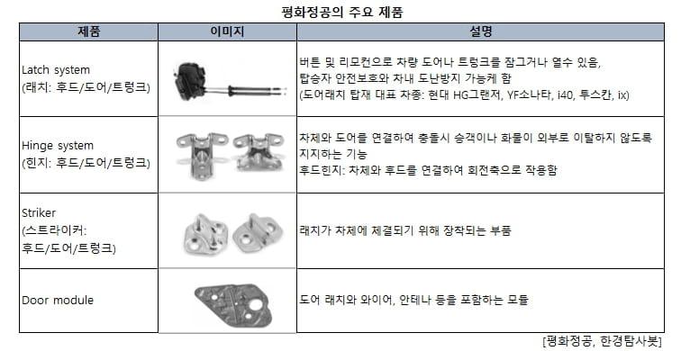 평화정공의 주요 제품