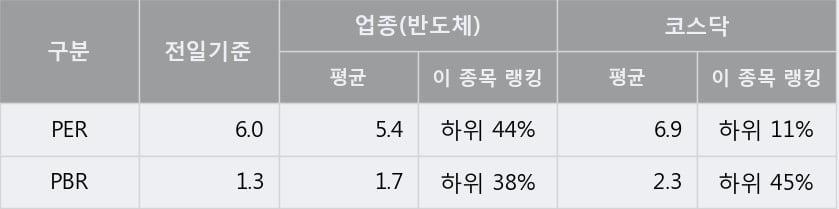 [한경로보뉴스] '이엘피' 10% 이상 상승, 전일 종가 기준 PER 6.0배, PBR 1.3배, 저PER