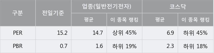 [한경로보뉴스] '에스씨디' 52주 신고가 경신, 전형적인 상승세, 단기·중기 이평선 정배열